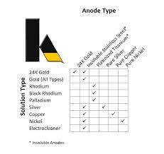 Anode Usage Krohn Industries