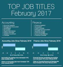 Job Market Trends Banking Financial Services And Accounting