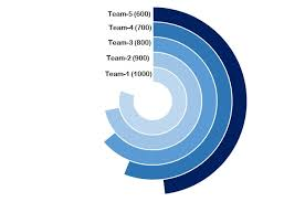 Doughnut Chart Multilayered Doughnut Chart Part 2 Pk An Excel Expert