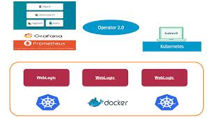 Updated Weblogic Kubernetes Support With Operator 2 0