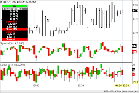 Trin Chart Display Trin Tick And Tiki In One Chart Esignal Trading