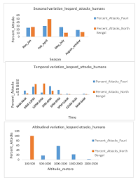 Understanding Drivers Of Human Leopard Conflicts In The