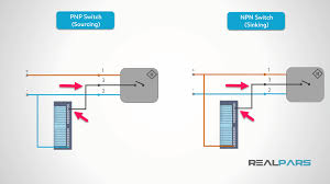 """how to wire discrete dc sensors to plc part 2 plc programming npn switches """"sink"""" dc common to the black wire when the switch is activated remember in both cases the black wire is connected to the plc input channel"""