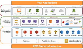 What Is Aws Global Infrastructure Ipspecialist