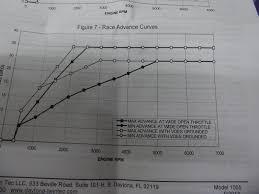 harley davidson street glide flhx performance motor s s engine harley davidson big twin xl billet ignition unit upgrade daytona twintec 1005 allows electronic timing advance and digitally set rpm limit single fire or