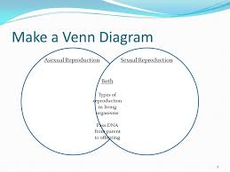 Venn Diagram Of Asexual And Sexual Reproduction Asexual Vs Sexual Reproduction Ppt Video Online Download
