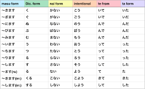 japanese verb te form chart another japanese langblr nihongo no gakusei japanese verb