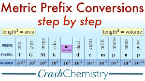 Chem Conversion Chart Metric Prefix Conversions Tutorial How To Convert Metric System Prefixes Crash Chemistry Academy