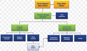 Organizational Structure Project Management Office