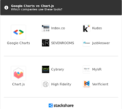 Google Charts Vs Google Charts Vs Chart Js What Are The Differences