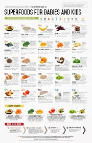 A Guide To The Best Baby Foods Superfoods For Babies And