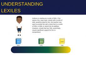 Lexile Grade Level Chart Pdf Lexile Overview Idoe