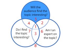 guide to choosing a successful speech topic virtualspeech framework for selecting a speech or presentation topic
