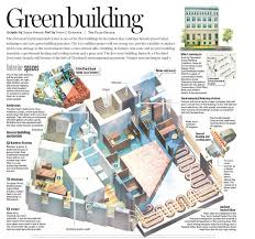 Some latest green construction materials to make a sustainable building
