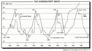 the inflation deflation debate and myth of the kondratieff wave the inflation deflation debate and myth of the kondratieff wave the market oracle
