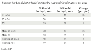 for first time majority of americans favor legal gay marriage support for legal same sex marriage by age and gender 2010 vs 2011
