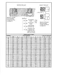 Helicoil Insert Tap Chart Machined Screw Thread Relief Dimensional Requirements