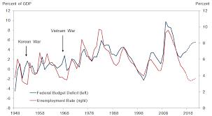 Goldman Deficit Unemployment Rate Disconnect Could Fuel