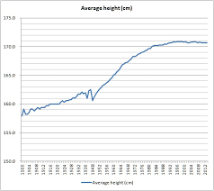 Trend Of The Average Height Of Japanese Men How Much Is It
