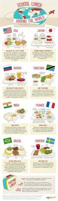 a week of groceries in different countries check out the types  school lunches from around the world by ogosport infographic school lunches international
