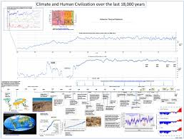 Civilisation Timeline Chart Climate And Human Civilization Over The Last 18 000 Years