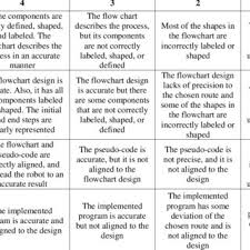 Flow Chart Rubric Process Assessment Rubric Prt Pretest Scores Pot Posttest
