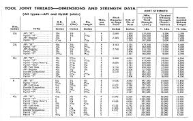 Dimensional Data Lory Oilfield Rentals