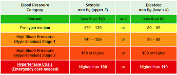 Low Blood Pressure Chart Canadianpharmacy Prices Net