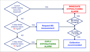 Hypoglycemic Range Chart Early And Immediate Hypoglycemia Detection Algorithm Flow