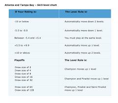 Usta Ratings Chart Ultimate Tennis