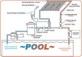 pool table parts diagram  home and furnitures reference pool table parts diagram sump pump diagram on swimming pool schematic diagram