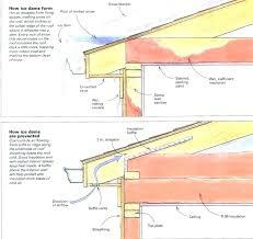 Blown In Insulation Depth Chart R38 Insulation Thickness Myolympusriviera Co