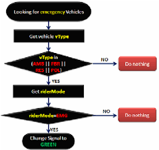Illustrate Decision Flow Chart Of Changing Colour Lights