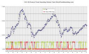 Latest U S And European Markets History Charts August 2014