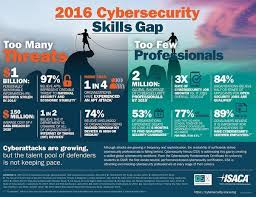 How To Start A Career In Cyber Security Quora
