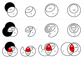 Venn Euler Diagram Problems Examples Of How To Transform Small Venn Diagrams Into Equivalent
