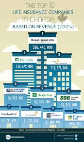 Business owners often use permanent life insurance as part of a corporate investment or retirement strategy. Guide To How Does Life Insurance Companies Make Money Canadian Life Insurance