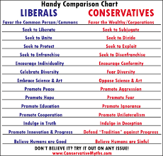 Conservative Vs Liberal Chart Compare And Contrast Liberals And Conservatives A Handy