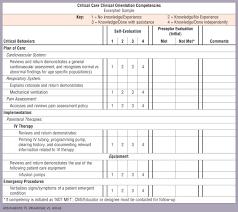 Customer Service Orientation Skills Meeting The Needs Of Graduate Nurses In Critical Care Orientation