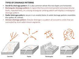 Drainage Patterns Landscape Drainage And Drainage Pattern