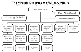 Air Staff Org Chart 15 Rare National Guard Organization Chart