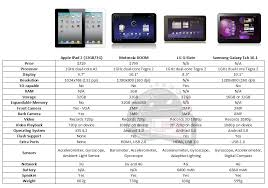 Honeycomb Android Tablets Versus Ipad 2 Comparison Chart