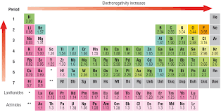 Electronegativity of An Element | Least electronegative element