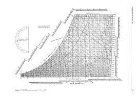Psychrometric Chart Download Cibse Guide Psychrometric Chart Pdf