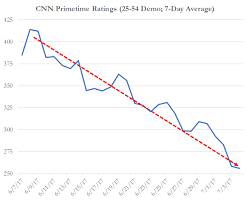 Cnns Ratings Collapse As Primetime Shows Draw Less Viewers