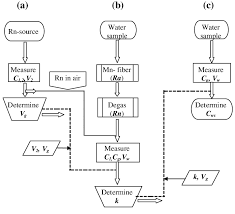 Flow Chart For The Determination Of Radon Activity Of Water