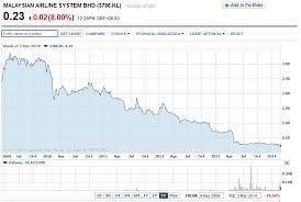 Malaysia Airlines Share Price Drops Sharply Investvine