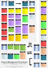 pmbok 5 process flow chart the wiring diagram БРок схема процессов УправРения Проектом по pmi pmbok 5 Все wiring diagram