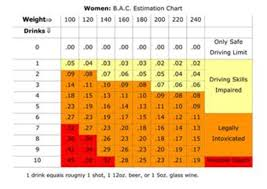 Alcohol Weight Chart B A C Estimation Chart For Women
