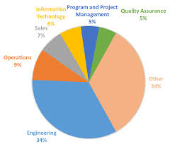 Career Options For A Mechanical Engineering Graduate Mcal Resume